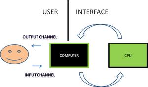 Single-User/Single-Tasking Operating System